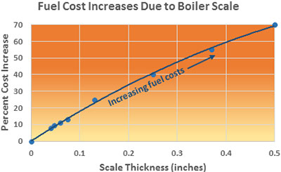 Effects of Scale and Deposits in Boilers