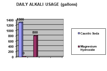daily alkali usage at papermill chart