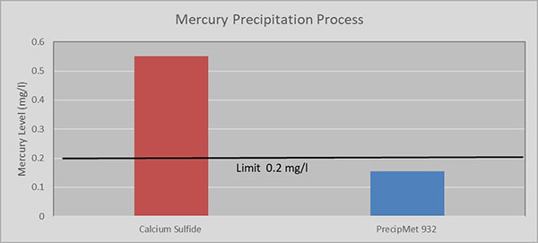 mercury precipitation process chart