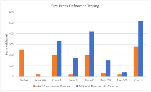 size press defoamer testing chart